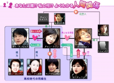 diagram. winter sonata